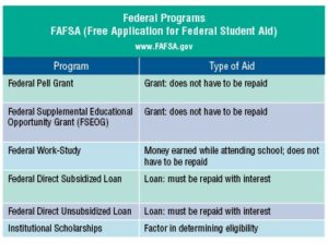 FAFSA facts